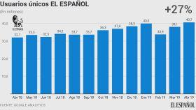 Evolución anual de los usuarios únicos de EL ESPAÑOL.