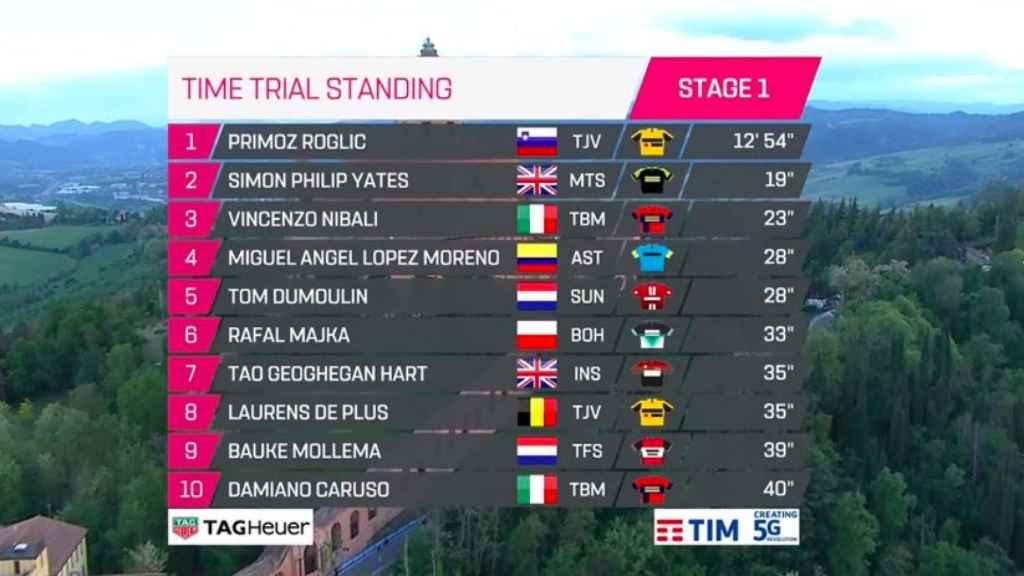 Clasificación tras el prólogo del Giro de Italia 2019