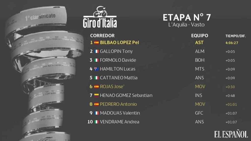 Clasificación etapa nº7 Giro de Italia
