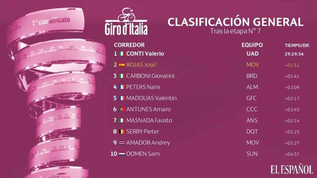 Clasificación general Giro de Italia