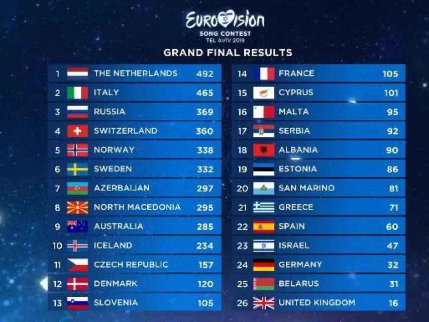 Clasificación final de los resultados de Eurovisión.