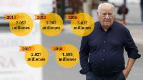 Amancio Ortega, enemigo del pueblo según Podemos, ha pagado 11.000 millones en impuestos desde 2014