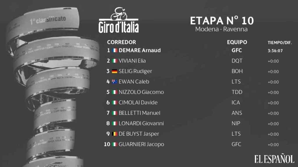 Clasificación etapa 10 del Giro de Italia 2019