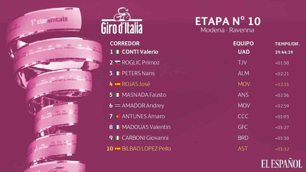 Clasificación general del Giro de Italia 2019 tras la décima etapa