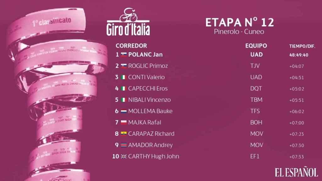 Clasificación general del Giro tras la 12ª etapa