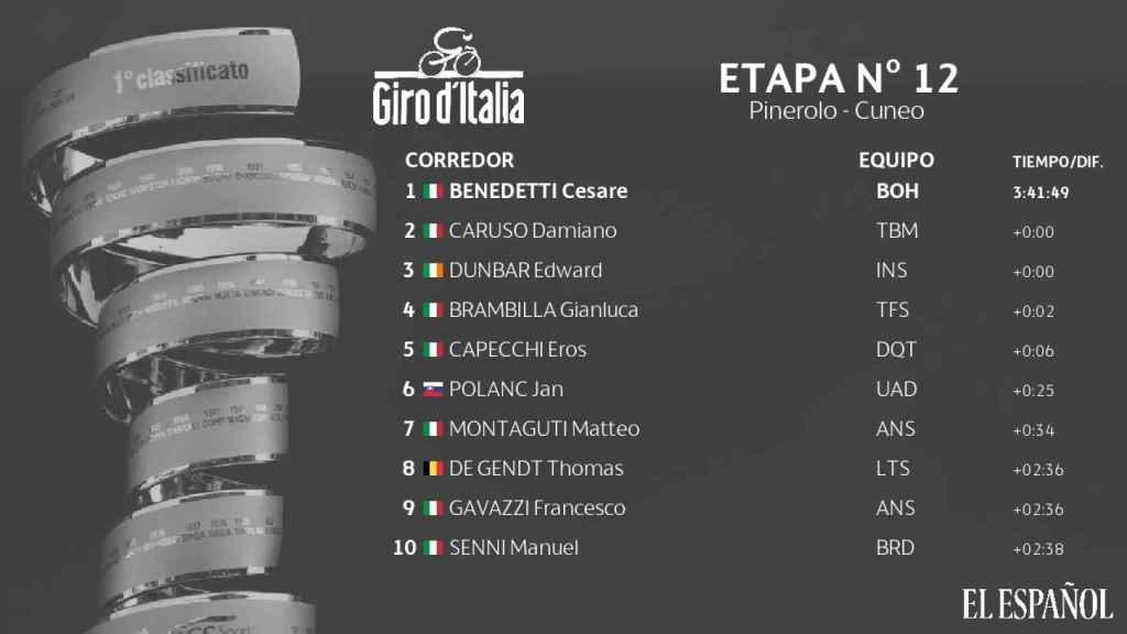 Clasificación 12ª etapa del Giro Italia 2019