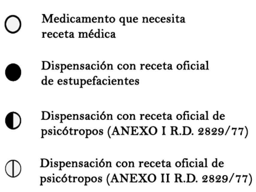 Estas son las formas de identificar el tipo de receta que necesita cada medicamento