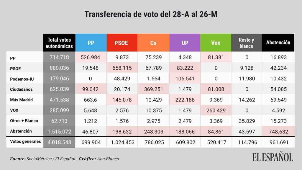 Transferencias de votos entre partidos.