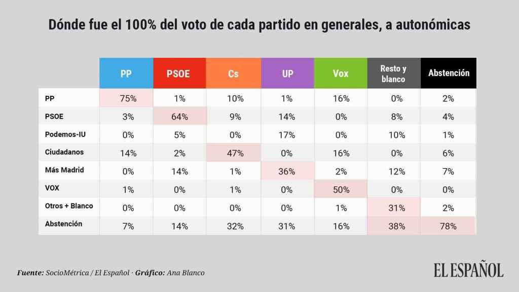 Transferencia de votos entre las elecciones generales y las autonómicas.