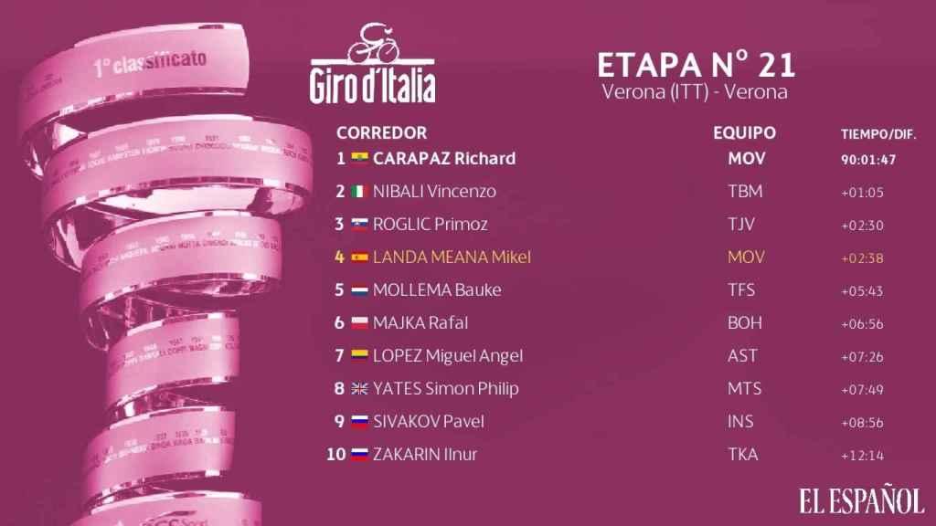 Así termina la clasificación general del Giro de Italia 2019