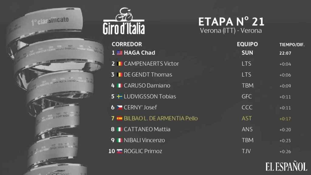 Así quedó la clasificación de la etapa Nº21 del Giro de Italia