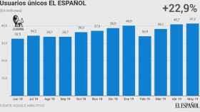 Evolución de usuarios únicos de El Español.