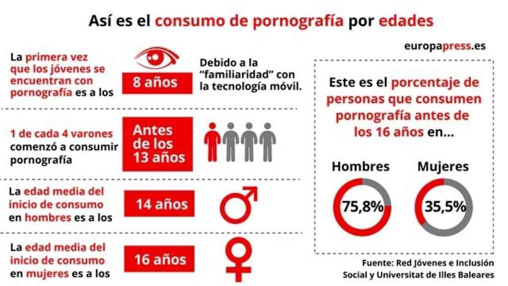 Infografía sobre el cosnumo de pornografía de los jóvenes