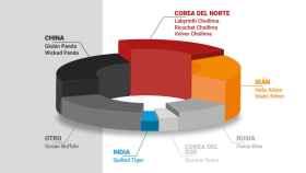 Gráfico incorporado en el informe 'Ciberamenazas y tendencias 2019' del CCN-CERT.