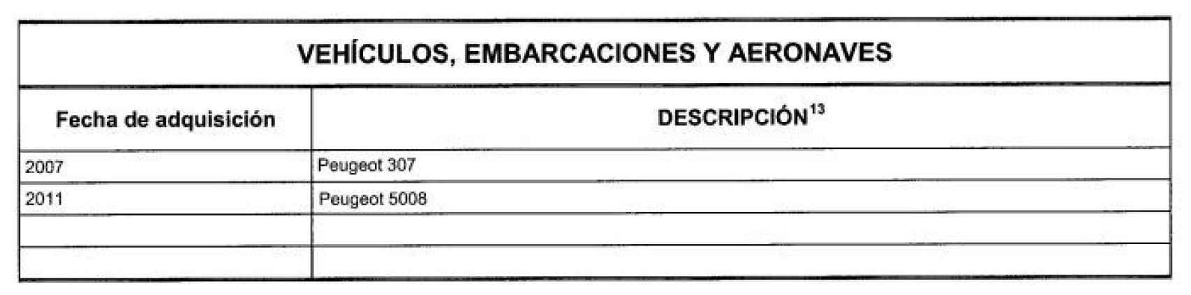 Los vehículos declarados por Teresa Ribera en la base de datos del Congreso