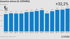 Usuarios únicos de EL ESPAÑOL en junio de 2019, según Google Analytics.