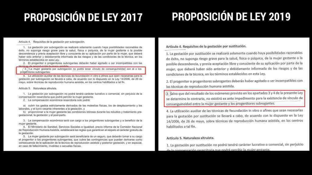 Con respecto a la propuesta de 2017, la de 2019 permite la gestación subrogada entre familiares.