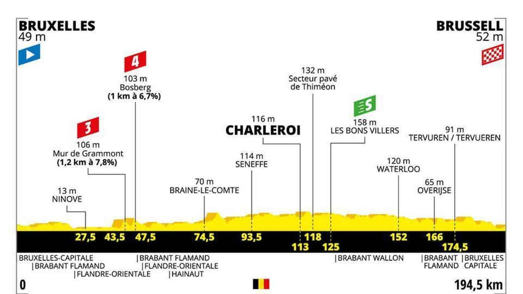 Etapa 1 del Tour de Francia 2019