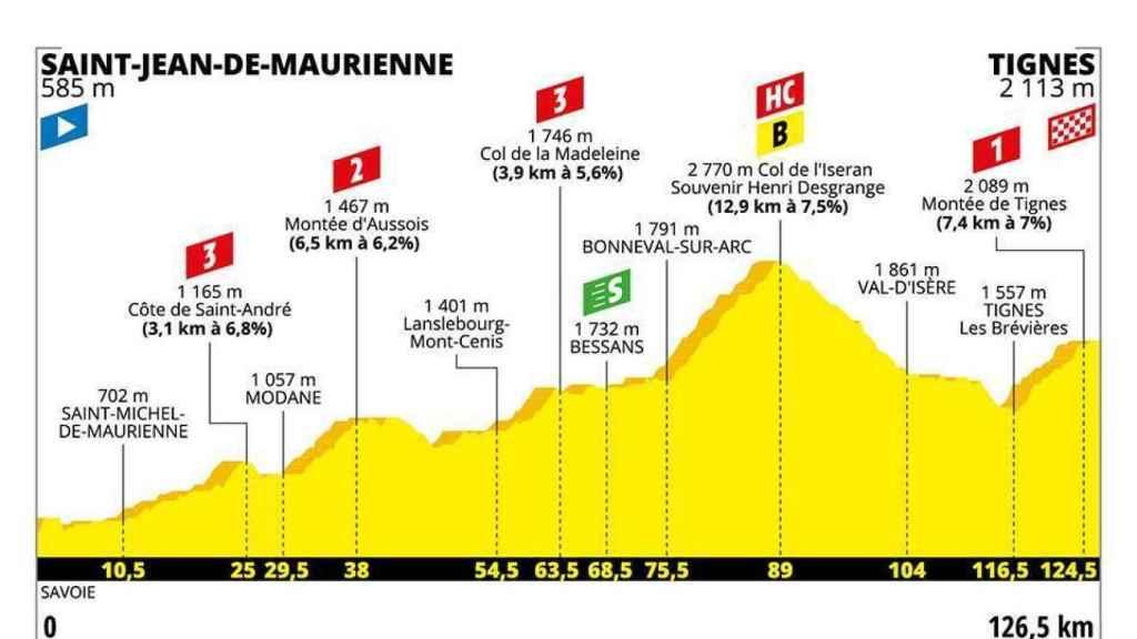 Etapa 19 del Tour de Francia 2019