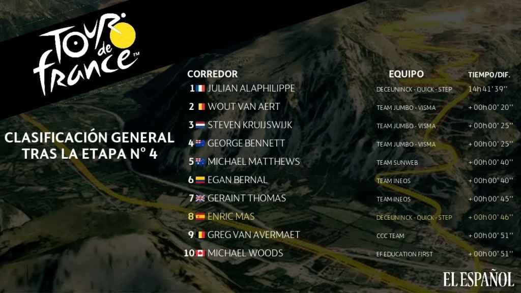 Clasificación general Tour de Francia tras la 4ª etapa