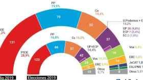Infografía de Eldiario.es