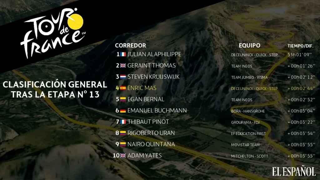 Clasificación general tras la etapa nº13 del Tour de Francia