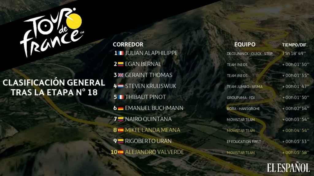 Clasificación General tras la 18ª etapa del Tour de Francia 2019