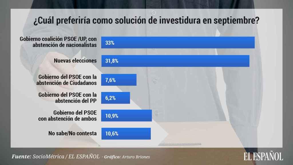 ¿Cuál preferiría como solución de investidura en septiembre?