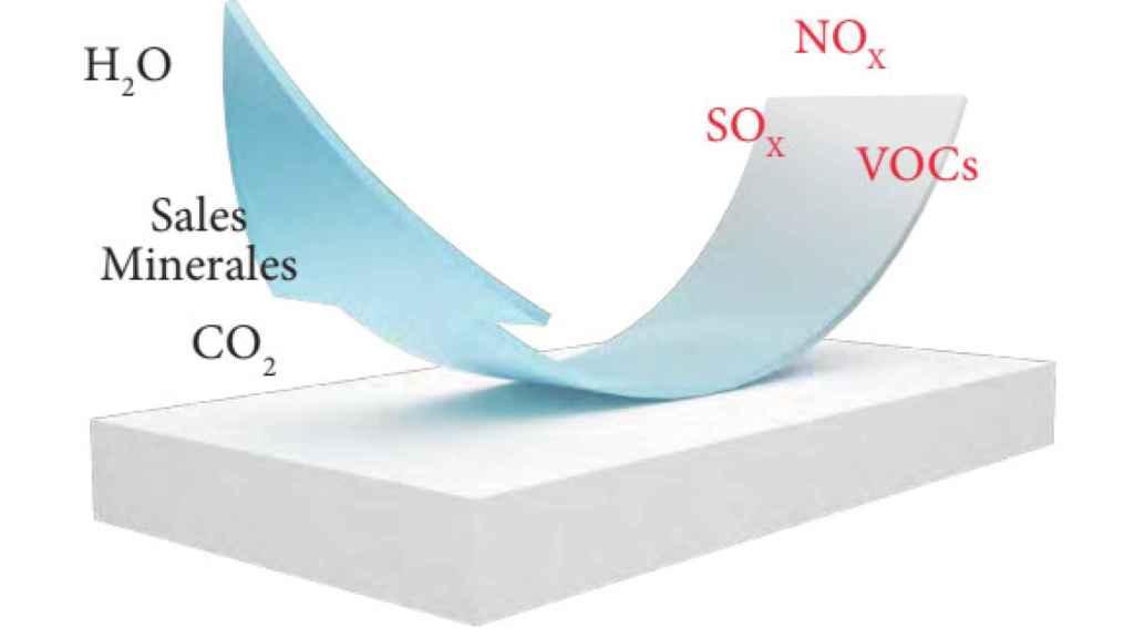 Un esquema explicativo del proceso de fotocatálisis.