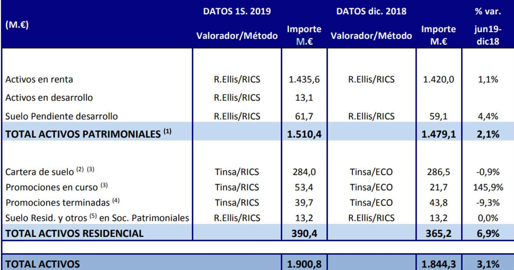 Datos enviados por Realia a la CNMV