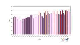 Medias de temperaturas anuales en la serie histórica desde 1965 de la Aemet.