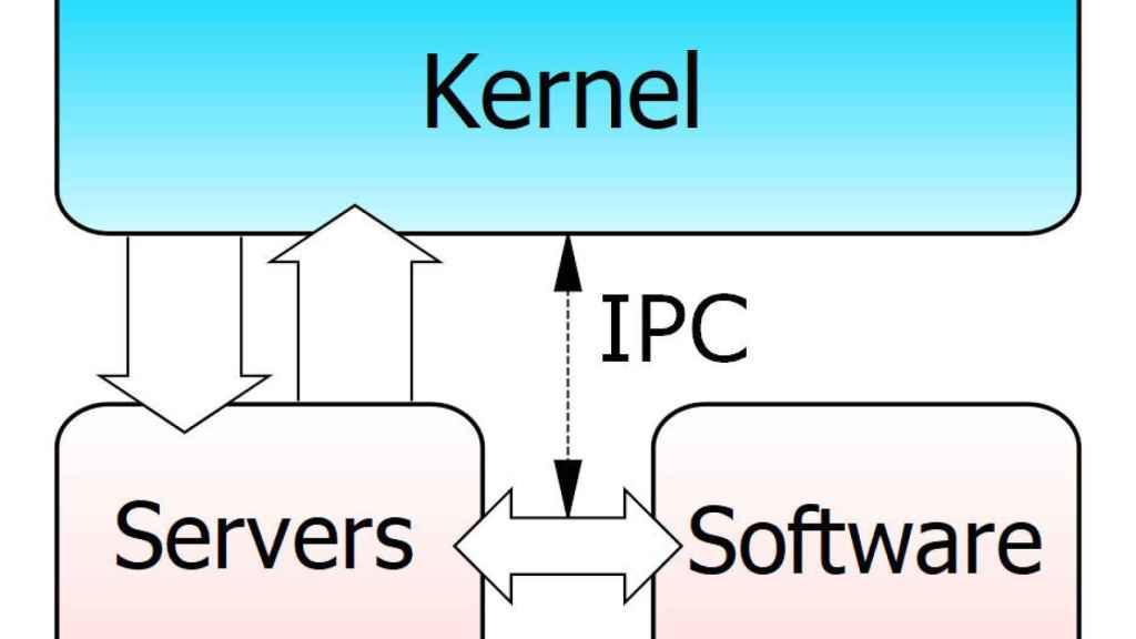 Funcionamiento de un microkernel