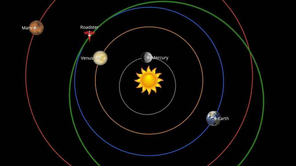 Localización del Tesla Roadster en el espacio