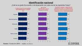 Identificación con la nación según el Estudio Europeo de Valores 2019 de la Fundación BBVA.