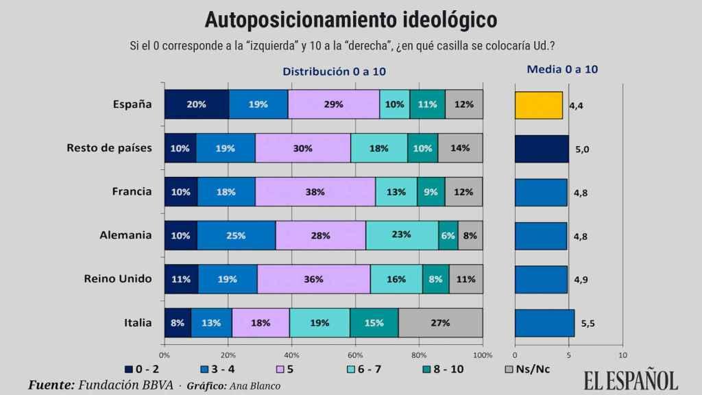 Autoposición ideológica de los españoles según el Estudio Europeo de Valores 2019 de la Fundación BBVA.