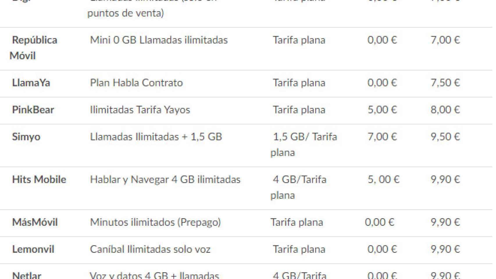 Interpretativo plataforma fregar  Estas son las 13 compañías telefónicas que no conoces y ofrecen tarifas  planas por menos de 10 euros