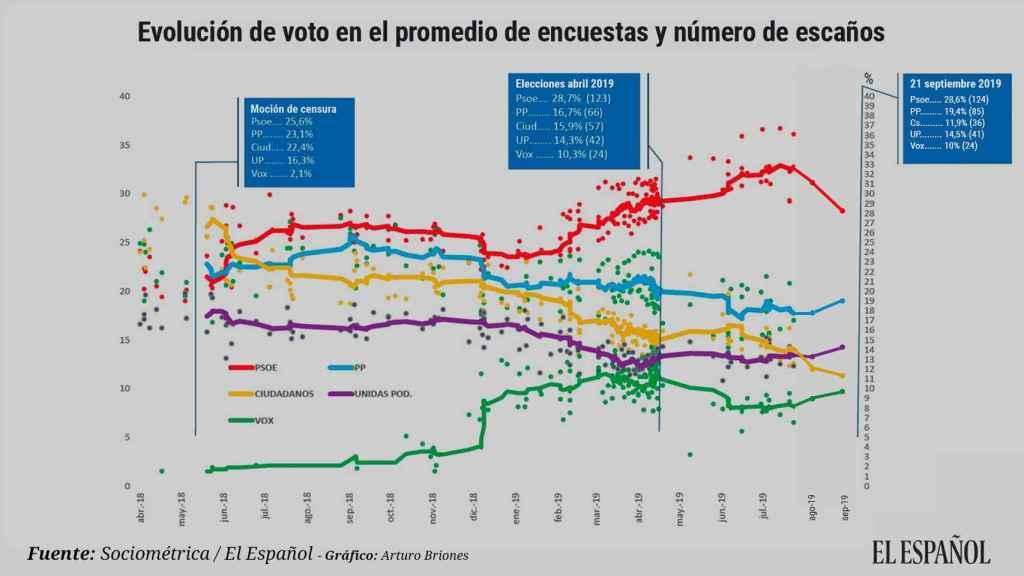 Evolución de voto en el promedio de encuestas.