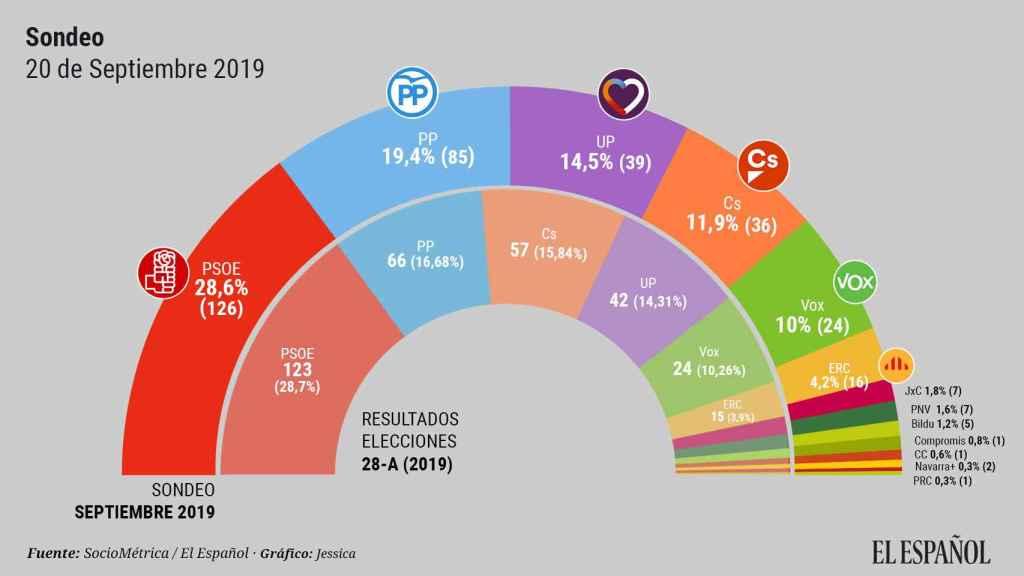 ¿Qué pasaría si las elecciones se celebrasen hoy?