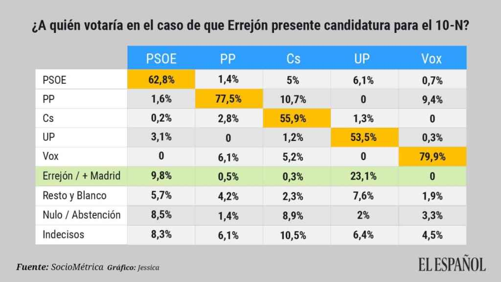Transferencia de voto entre partidos si se presentara Errejón al 10-N.