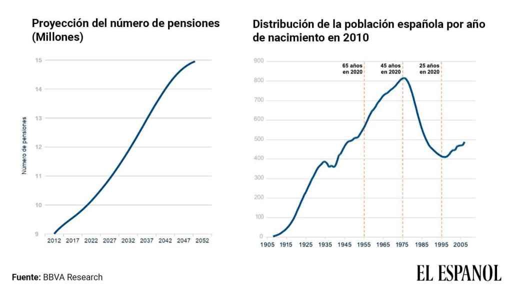 Evolución de las pensiones y pensionistas.