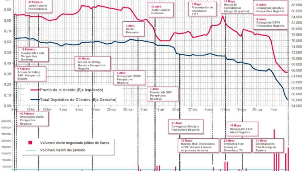 Evolución de la acción del Popular ante hitos relevantes elaborado por los peritos del Banco de España.