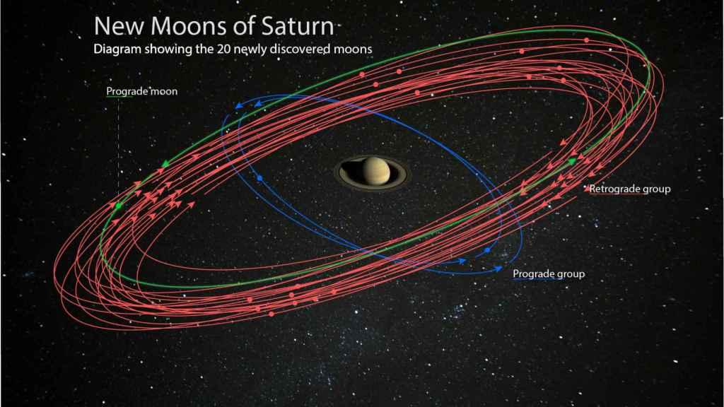 Diagrama con la localización de las nuevas lunas de Saturno /  Carnegie Institution for Science