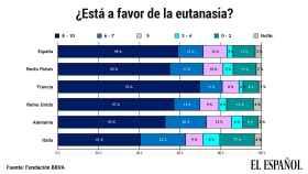 Grado de apoyo a la eutanasia, según el Estudio Europeo de Valores 2019 de la Fundación BBVA.