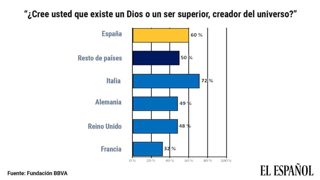 Datos sobre la creencia en Dios, según el Estudio Europeo de Valores 2019 de la Fundación BBVA.