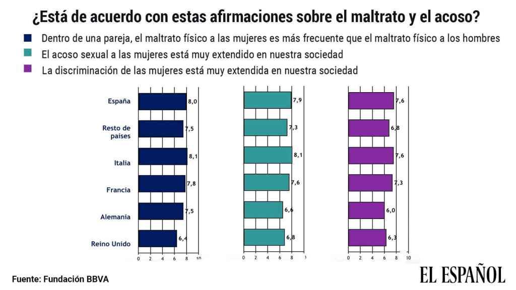 Percepción del acoso y la discriminación de la mujer, según el Estudio Europeo de Valores 2019 de la Fundación BBVA.