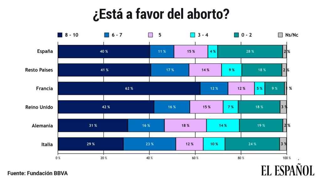 Grado de aceptación del aborto, según el Estudio Europeo de Valores 2019 de la Fundación BBVA.