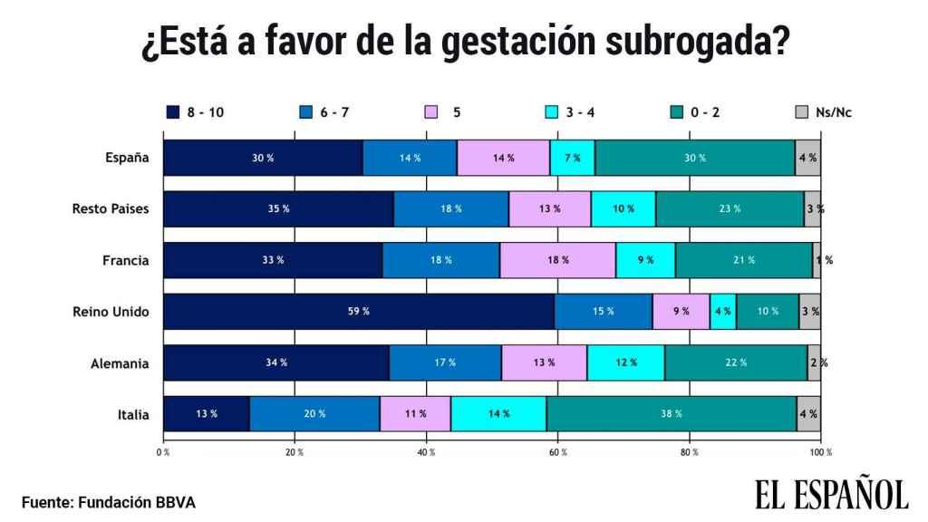 Aceptación de la gestación subrogada, según el Estudio Europeo de Valores 2019 de la Fundación BBVA