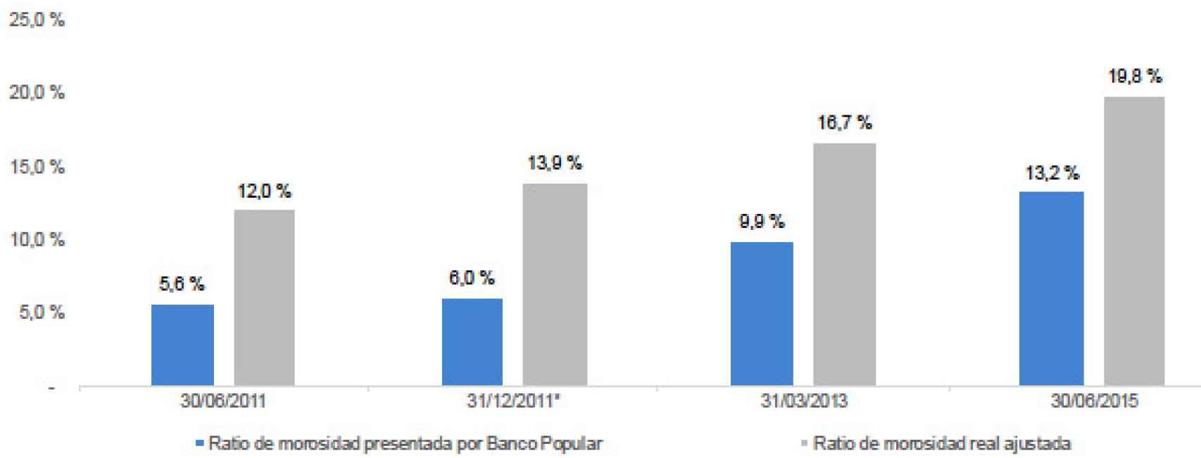 Ratio de morosidad presentada por Banco Popular vs. ratio de morosidad real ajustada.