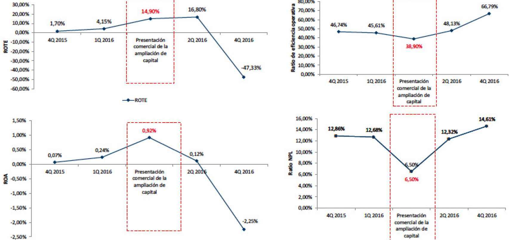 Evolución de las principales ratios presentadas en la presentación comercial.