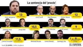 El Supremo condena a Oriol Junqueras a  13 años de cárcel y a 9 años a Cuixart y Sànchez